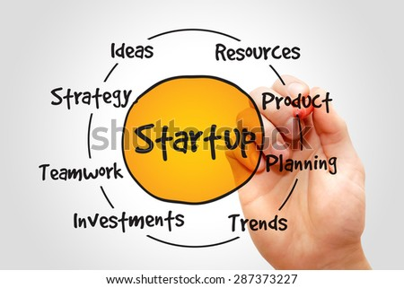 Startup circle process, business concept - stock photo