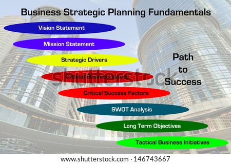 Strategic Planning Fundamentals Diagram with downtown business skyscraper image in the background. - stock photo