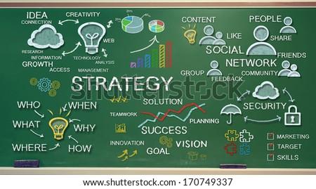 Strategy idea sketching on green chalk board - stock photo