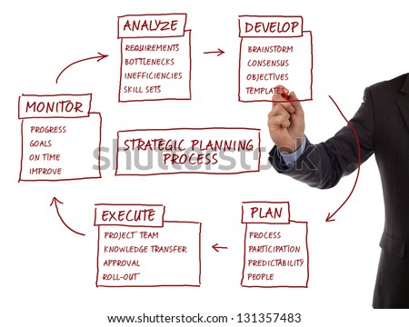 Strategy management planning process flow chart showing key business terms analyze, develop, plan, execute and monitor - stock photo