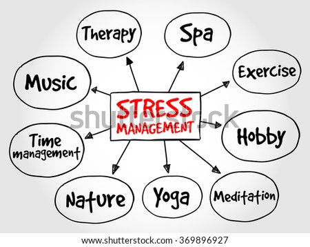 Stress Management mind map, health concept diagram - stock photo