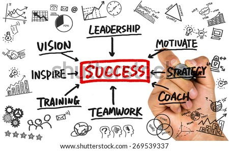 success concept flowchart hand drawing on whiteboard - stock photo