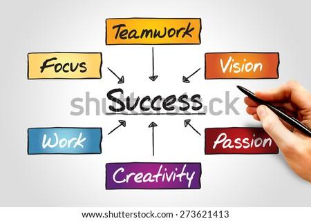Success flow chart, business concept process - stock photo