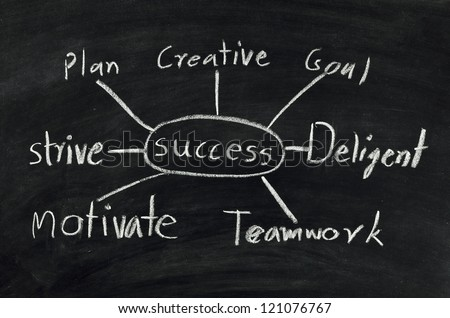 success flow chart on black chalkboard. - stock photo