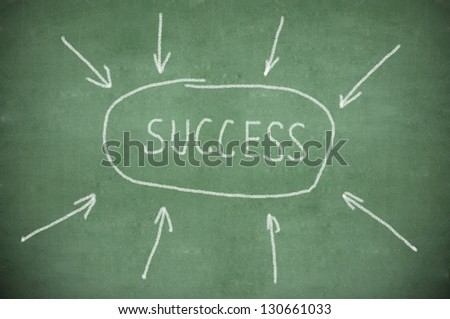 Success flow chart write in chalkboard - stock photo