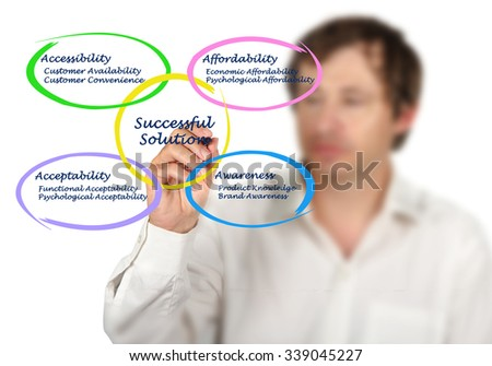 Successful Solution	for Marketing - stock photo