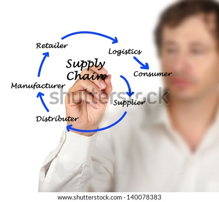 Supply Chain Management - stock photo