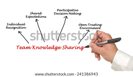 Team Knowledge Sharing - stock photo