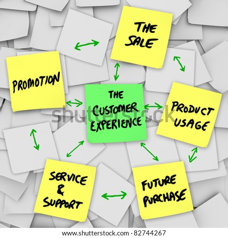The Customer Experience is illustrated on a number of sticky notes, with these words written on yellow notes: Promotion, Sale, Service and Support, Product Usage, Future Purchase - stock photo