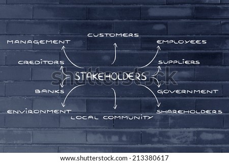 the groups of different stakeholders of a company - stock photo
