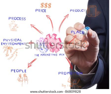 The marketing mix, man drawing idea board of business process - stock photo