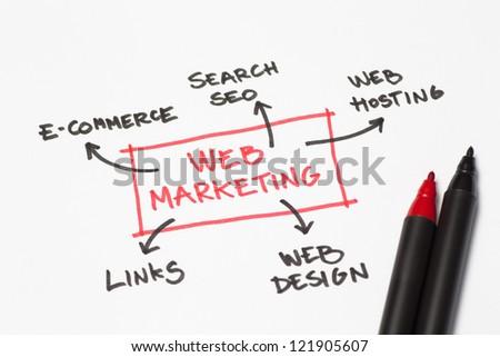 Web marketing flow chart - stock photo