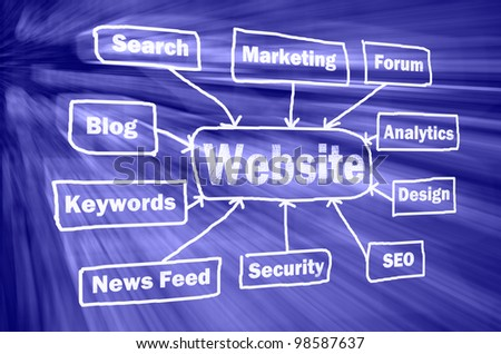 Website structure in virtual space with other related words - stock photo