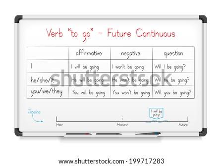 "White board. English grammar - verb ""to go"" in Future Continuous Tense - stock photo"