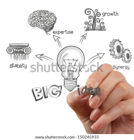 woman hand draw the big idea diagram - stock photo