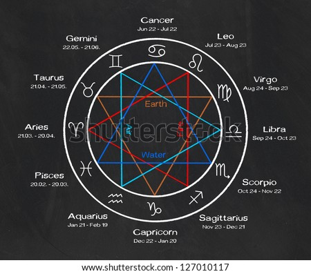 zodiac signs on a blackboard - stock photo