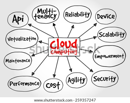 ?loud computing mind map, business concept - stock vector