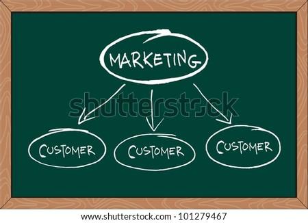 """marketing"" word written on greenboard - stock vector"