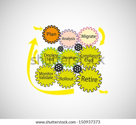 A Vector illustration of Software development and migration life cycle process. Each phase is represented with different colored gear shape designs connected each other. - stock vector