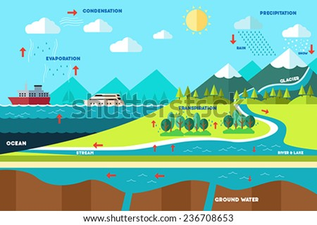 A vector illustration of water cycle illustration - stock vector