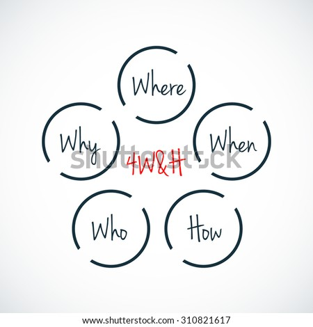 Acronym 4W&H as Where, Why, When, Who & How - stock vector