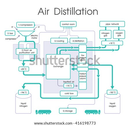 Air Distillation  Distillation is a process of separating the component substances from a liquid mixture by selective evaporation and condensation. - stock vector