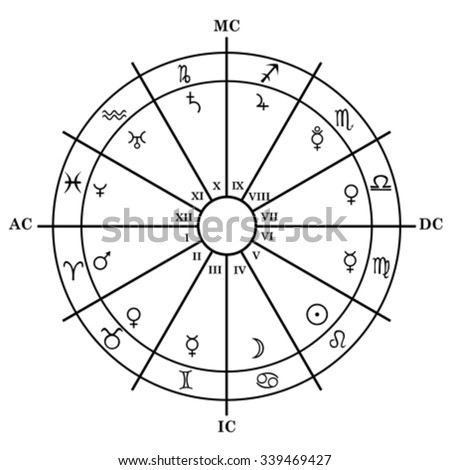 how to read astrology chart houses