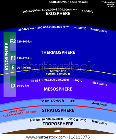 Atmosphere of Earth - stock vector