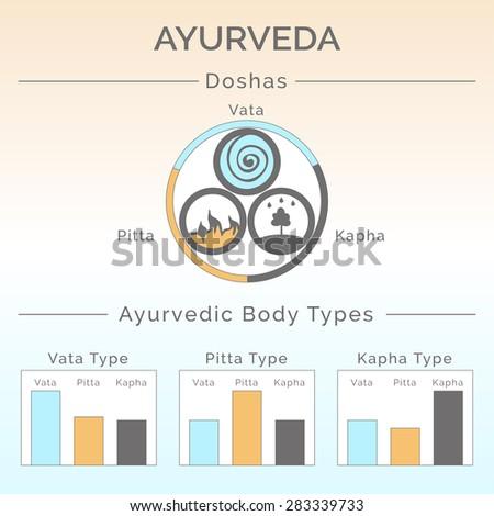 Ayurveda vector illustration. Ayurveda doshas: vata, pitta, kapha. Ayurvedic body types. Ayurveda infographic. Healthy lifestyle. Harmony with nature. Alternative medicine. Indian medicine. - stock vector
