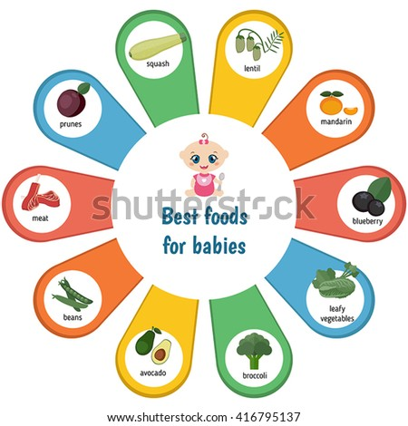 Baby child infographic presentation best foods for babies. Infographic with simple data and ration.  - stock vector