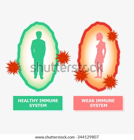 Bacteria, Virus, Microbe, Pathogen protection concept.  Viruses won immunity. Good protection against viral diseases. Antibacterial vector illustration. - stock vector