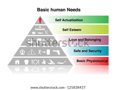 Basic human Need sign. on white - stock vector