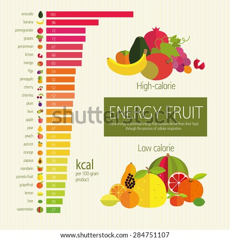 Basics dietary nutrition. Chart energy density (calorie) fruits and food component: dietary fiber, proteins, fats and carbohydrates. Illustrative diagram (infographics) and table of values. - stock vector