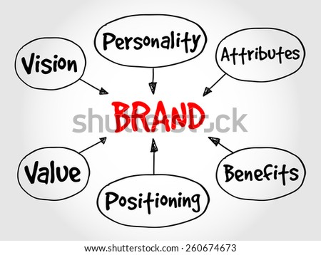 Brand value mind map, business concept  - stock vector