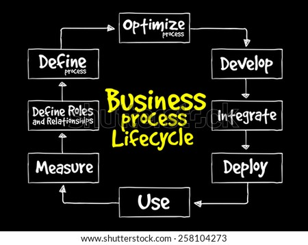 Business Process Lifecycle, business concept - stock vector