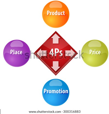 Business strategy concept infographic diagram illustration of 4Ps Marketing Mix - stock vector