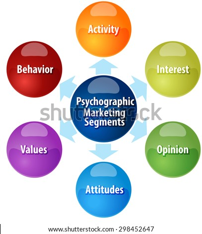 business strategy concept infographic diagram illustration of psychographic marketing segments - stock vector