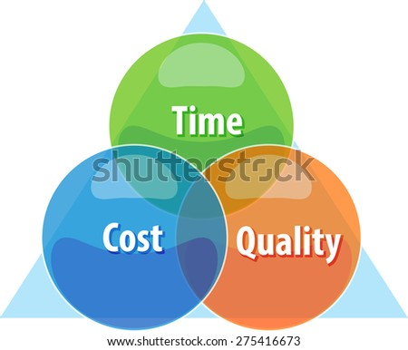 business strategy concept infographic diagram illustration of tradeoff compromise between time cost quality vector - stock vector