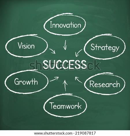 Business success strategy plan handwritten on chalkboard vector concept - stock vector