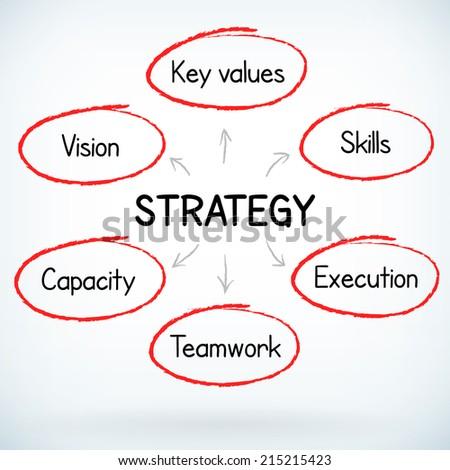 Business success strategy plan handwritten vector concept - stock vector