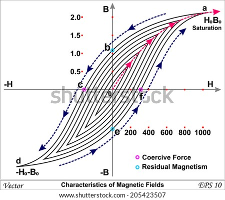 Characteristics of Magnetic Fields - stock vector
