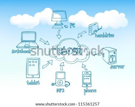 Cloud Computing Doodles - stock vector