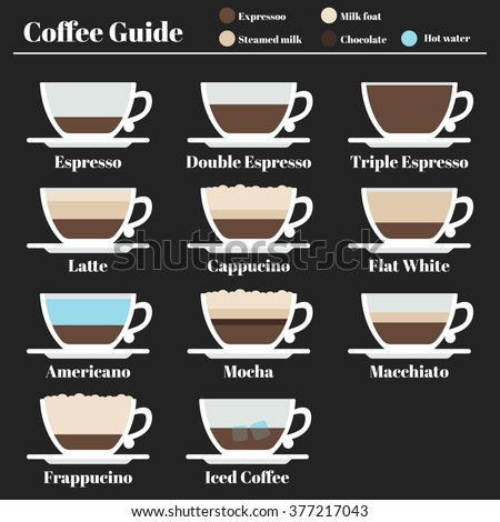 Coffee guide. set hot drinks different method of preparation. Espresso, latte, cappucino, americano, mocha, macchiato, freppucino - stock vector