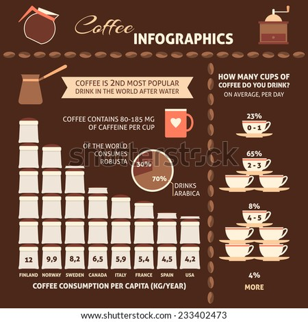Coffee infographics with sample data - information, charts, icons. - stock vector