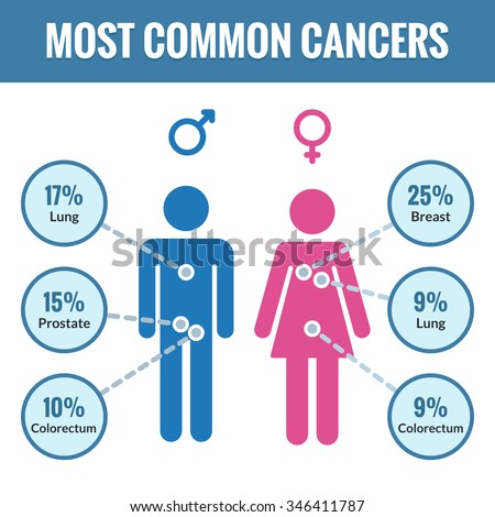 Common anal how cancer is