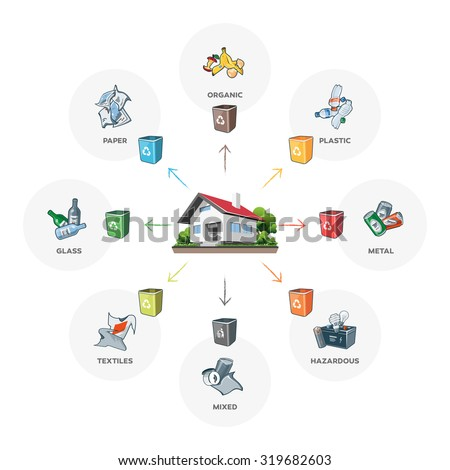 Composition of household waste categories infographic with organic, paper, plastic, glass, metal, textile, hazardous and mixed waste on white background. Waste segregation management concept. - stock vector