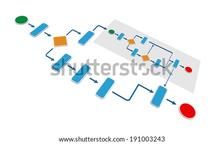 Concept of Business process calling sub business process part of Orchestration in Service Oriented Architecture and Orchestration is one of the key SOA pattern - stock vector