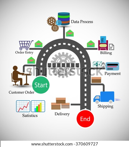 Concept of Order Management System infographics, this represents different, phases of Order management life cycle, like customer order, shopping cart, data process, billing, invoice, payment, shipping - stock vector