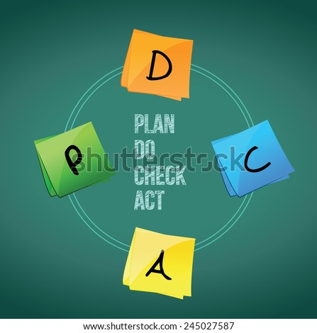 concept of Plan Do Check Act. Chalkboard background - stock vector