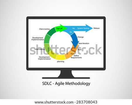 Concept of Software Development Life cycle and Agile Methodology, this vector  demonstrates the different phases working together in an iterations - stock vector
